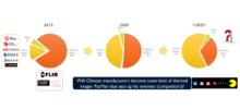 Yole权威报告:2020年中国热成像品牌崛起,高德红外跃居全球第二